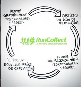 RunCollect - schéma circulaire